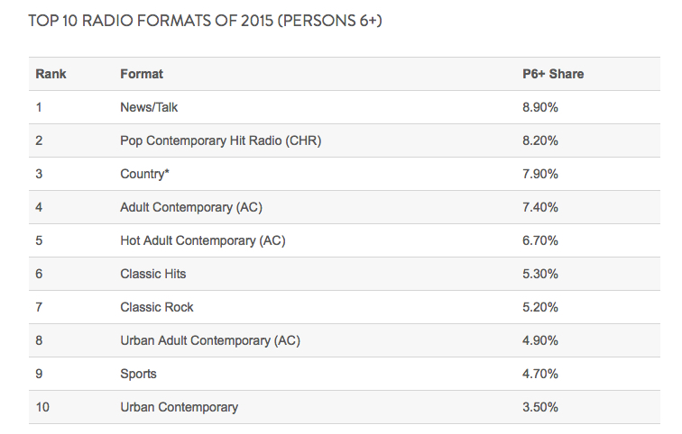 Top Radio Formats in the U.S.A. 2015