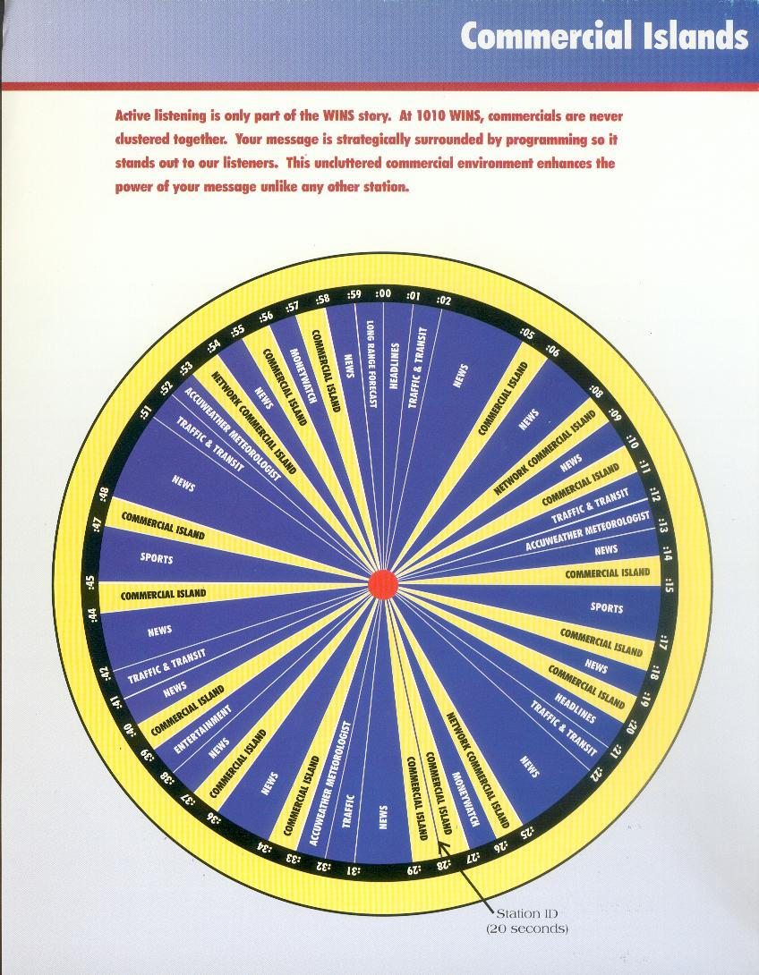 USA - WINS - COMMERCIAL ISLANDS - CLOCK