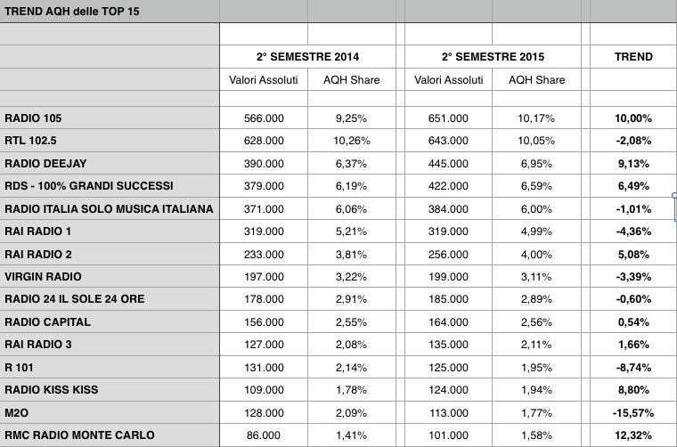 RADIOMONITOR - TREND AQH 2° S 2014-2015