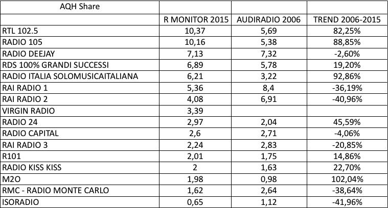 ADJ-2006-2015 Trend AQH
