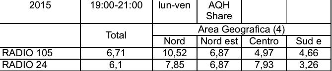 ADJ Cruciani vs Paragone 05 - Aree Nielsen