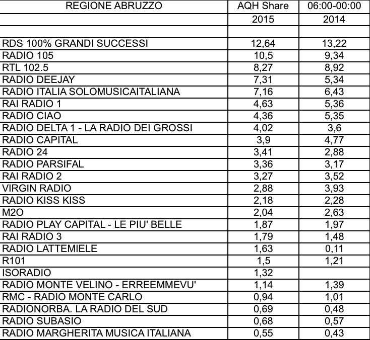 CONTENT-ADJ-2015-AQH-Abruzzo