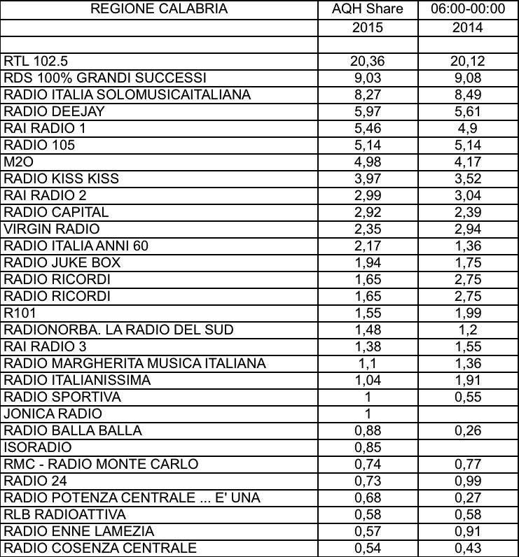 CONTENT-ADJ-2015-AQH-Calabria