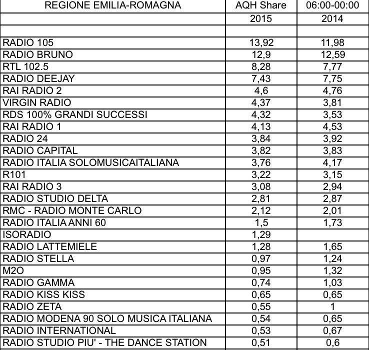 CONTENT-ADJ-2015-AQH-Emilia-Romagna