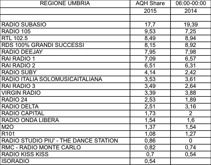 CONTENT-ADJ-2015-AQH-Umbria