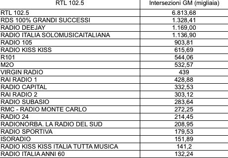 ADJ-Intersezioni RTL 102.5