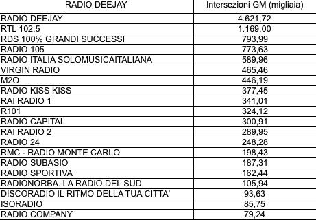 ADJ-Intersezioni Radio Deejay