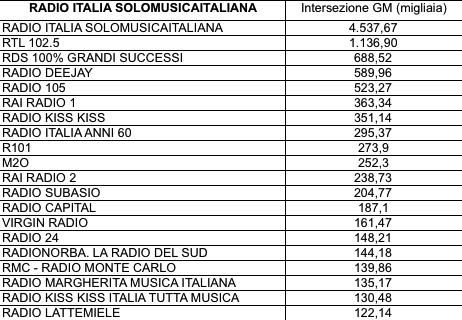 ADJ-Intersezioni Radio Italia