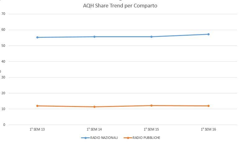 aqh-share-trend-per-comparto
