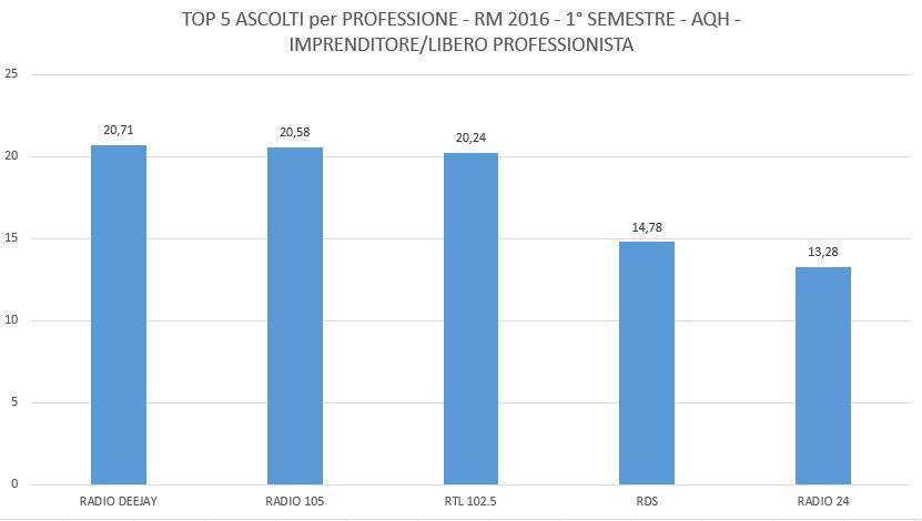 curva-professioni-top-5-imprenditori-liberi-professionisti