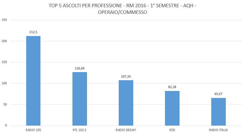 curva-professioni-top-5-operai-e-commessi