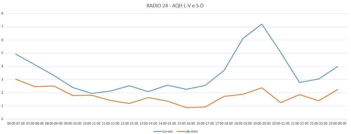 radio-24-aqh-share-lv-e-ds-1-semestre-2016
